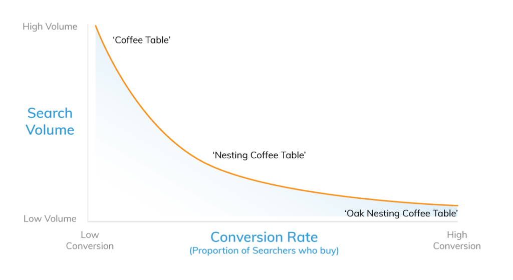 The long-tailed graph is one of the clearest demonstrations of how to break down actual value of keywords for eCommerce.