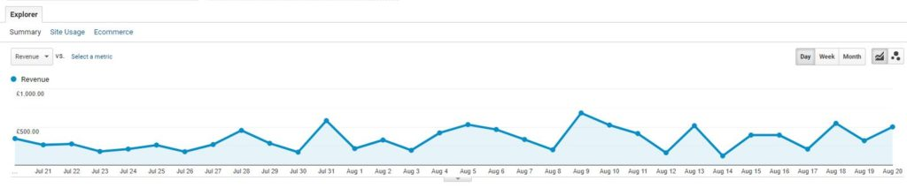 Once your product feed is optimised and your campaign is live, pay close attention to metrics in Google Analytics.